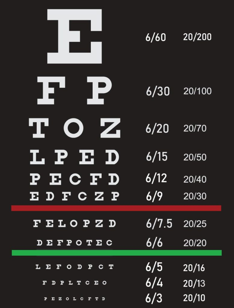 Snellen eye chart with measurements in feet and metres